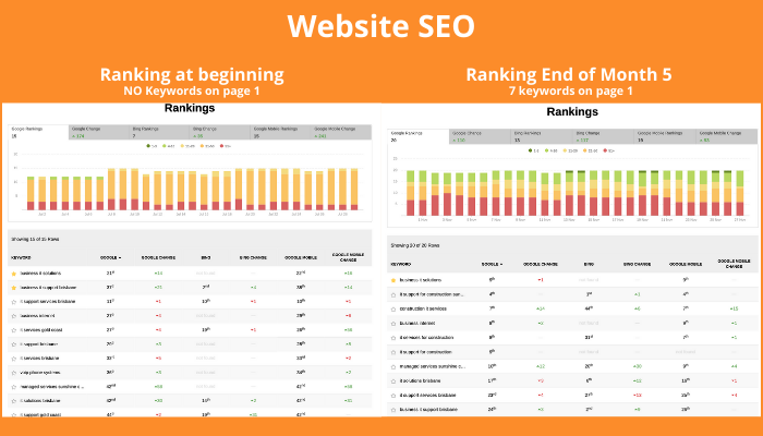 SEO Ranking Results